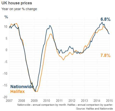UK House Prices Comparison By Annual