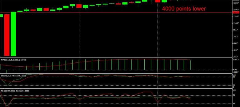 Dow Jones Monthly Chart May 2015