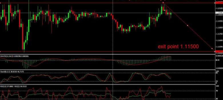 EURUSD Intraday Trading Chart