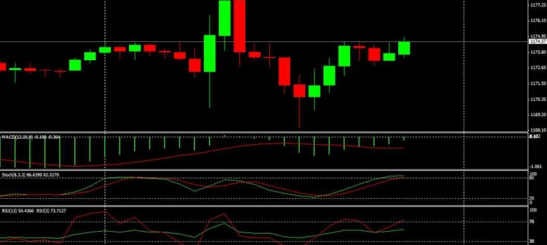Gold Intraday Trading Chart