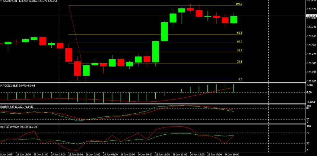 USDJPY Intraday Trading Chart