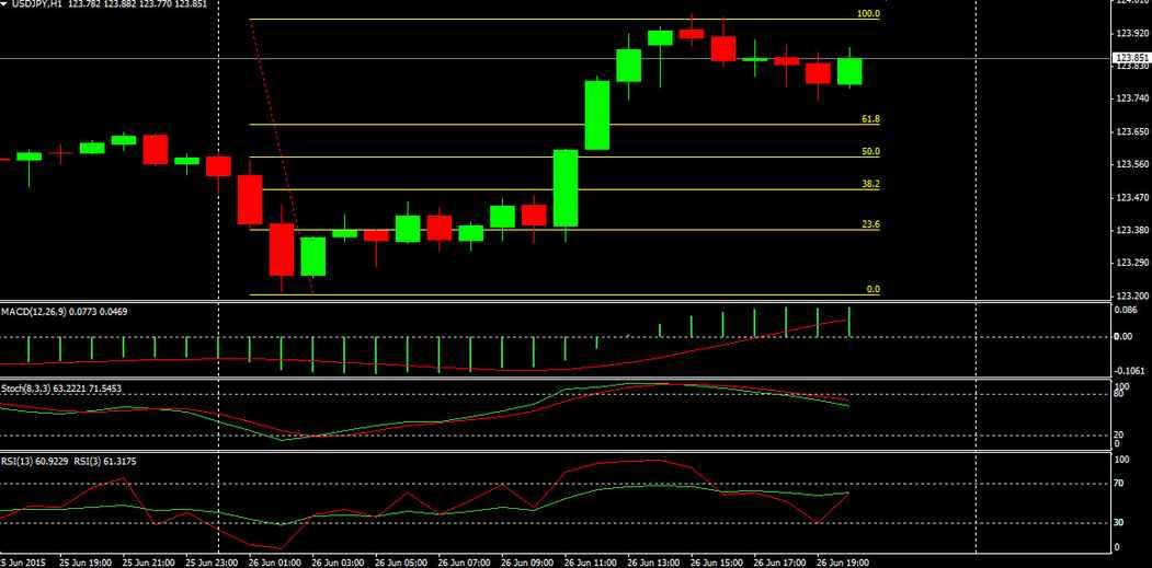 USDJPY Intraday Trading Chart