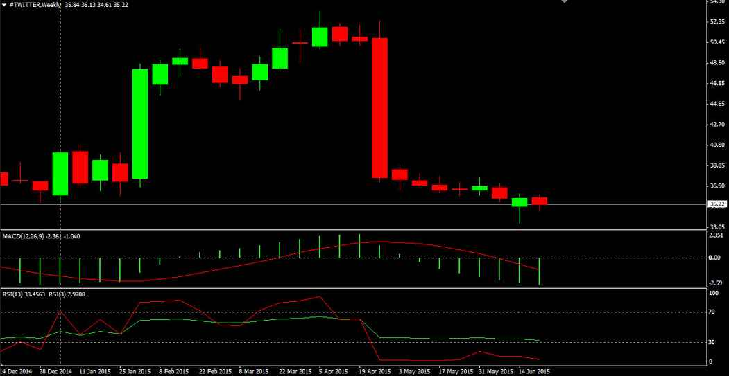Twitter Stock Weekly Chart