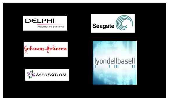Stocks Update - DLPH,MDVN,JNJ,TJX,LYB
