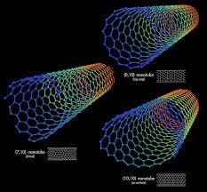 Carbon based nanomaterial