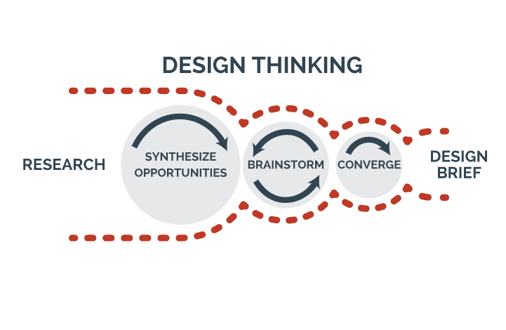 design strategy of business