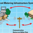 Advanced Metering Infrastructure (AMI) Market