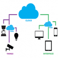 Fog Computing in IoT Market